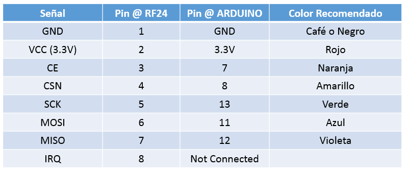 nrf24 pin connections
