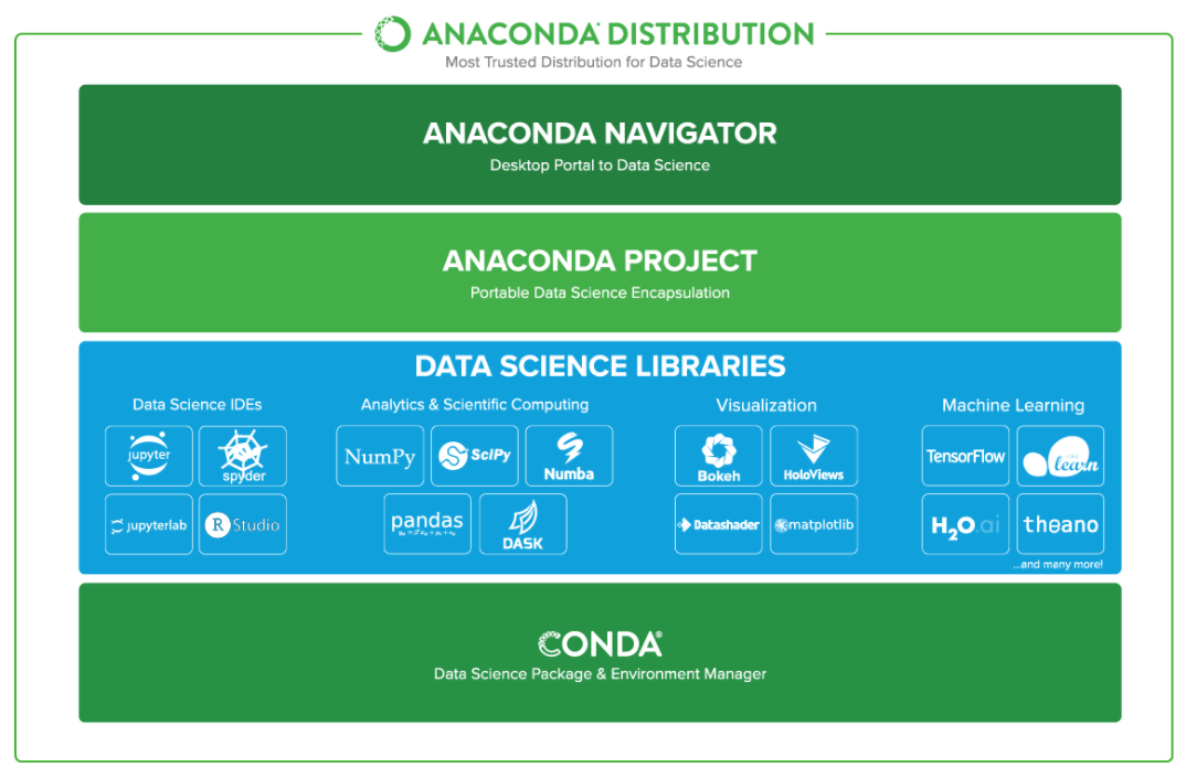 Anaconda y Jupyter Notebook como plataforma de Machine Learning en Python