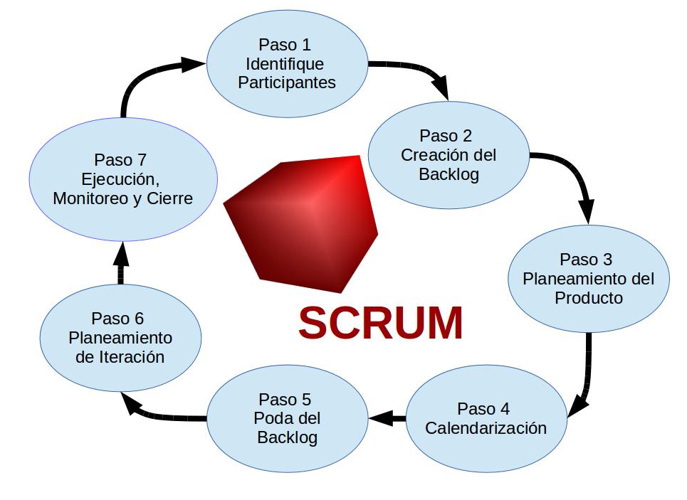 Realizando un Proyecto SCRUM exitoso en 7 pasos