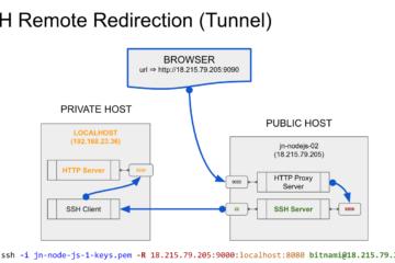 Publicando localhost a Internet con SSH y AWS