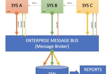 Gestión de Datos Maestros y el Bus de Mensajería Empresarial