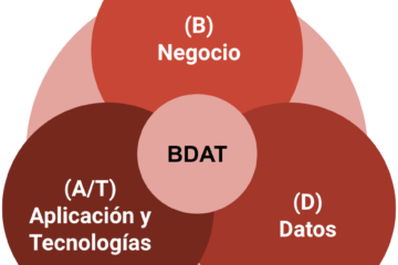 Indispensable – Arquitectura de Sistemas BDAT