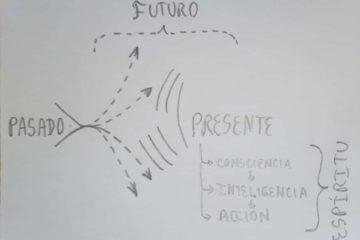 El presente no es una propiedad del tiempo